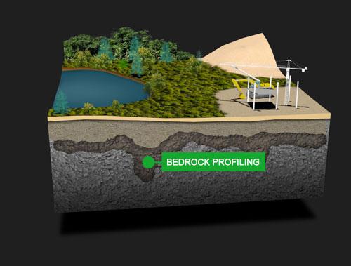 Bedrock Profiling